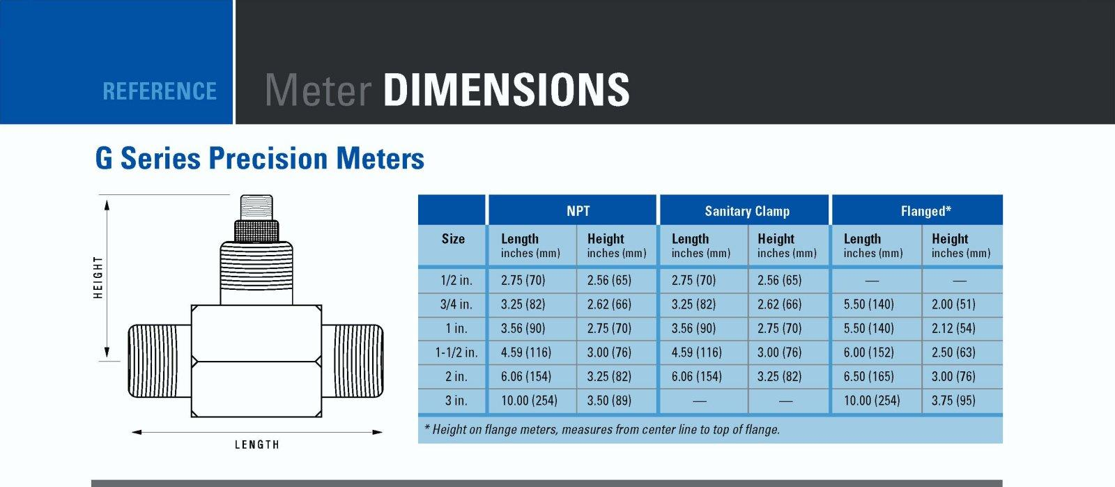 GPI from JSG - G Series Flow Meter Dimensions